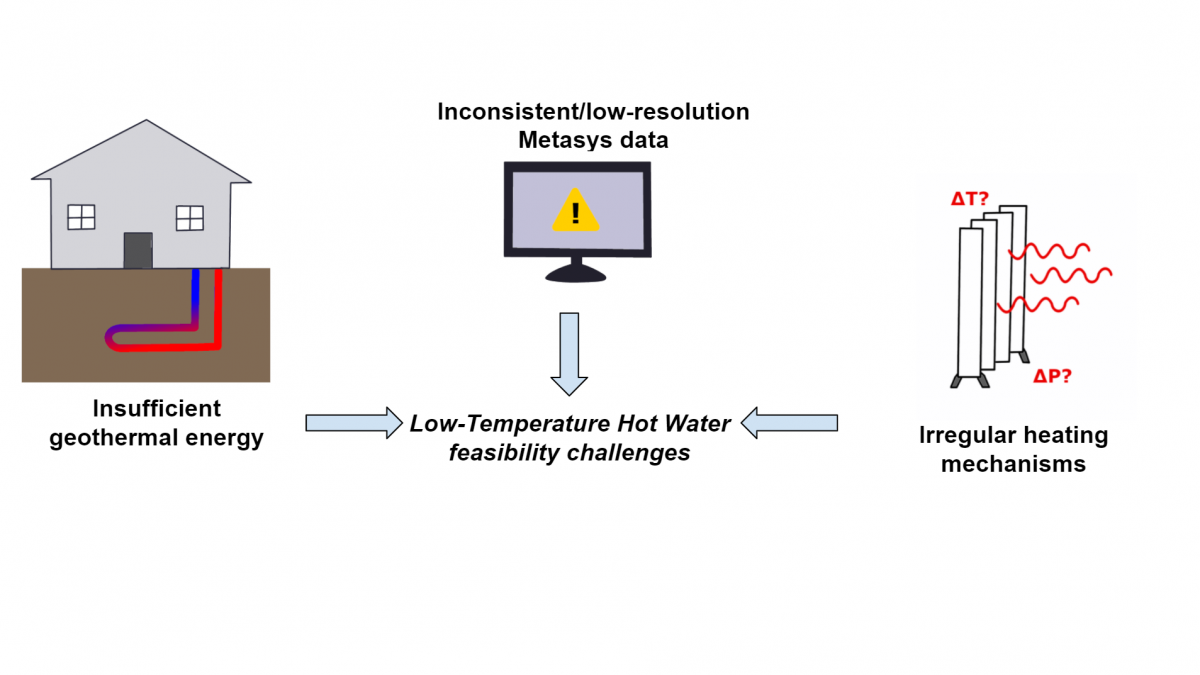 Feasibility Analysis of Low Temperature Hot Water Systems at UMass Amherst