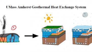 Simulating Geothermal Heat transfer at UMass